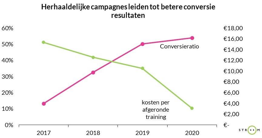 Samen Dementievriendelijk conversie resultaten - Stroom